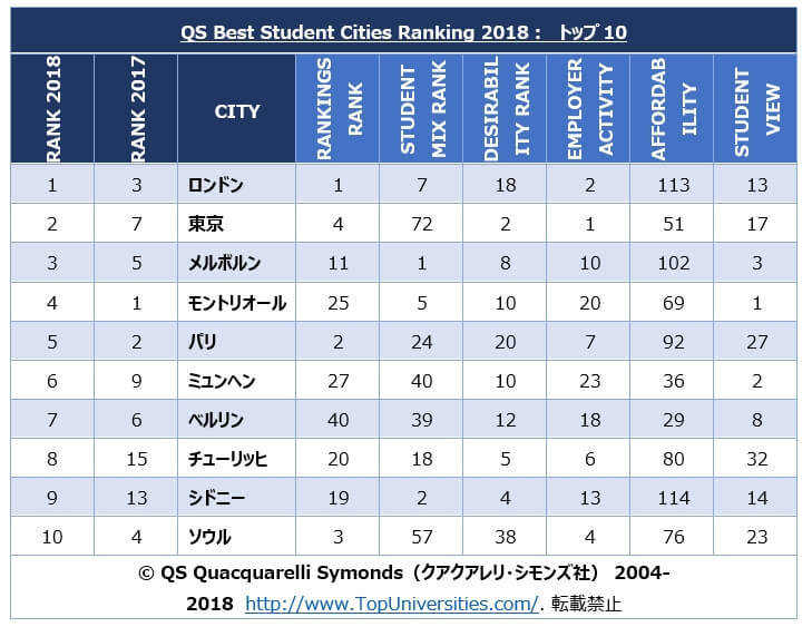 QS Best Student Cities Ranking 2018 トップ10