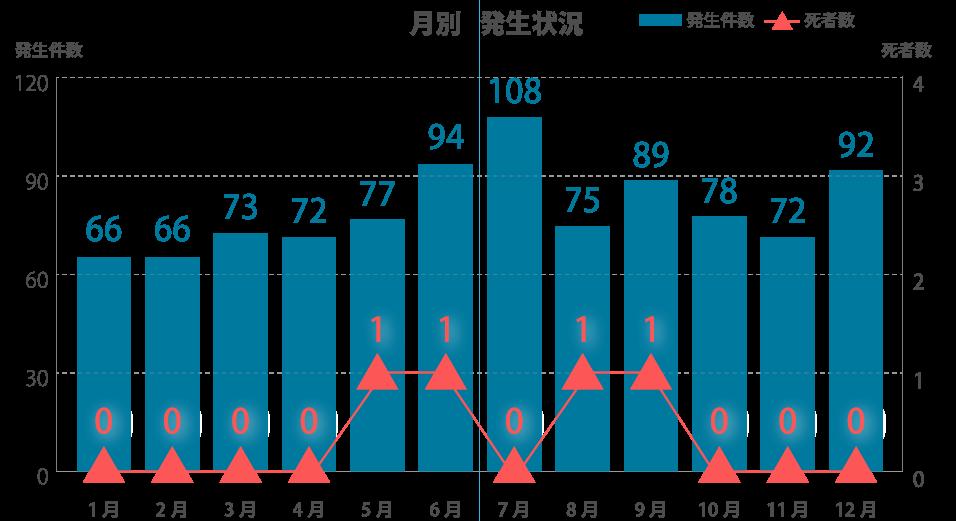 『小学生の交通人身事故発生状況~平成29年中~』(2017)年の『月別 発生状況』(警視庁ホームページより引用)