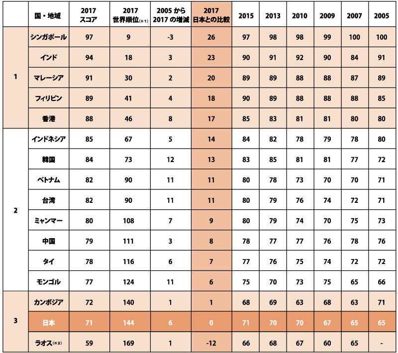 2017年版アジア主要国のTOEFLⓇスコア平均の推移と日本との比較