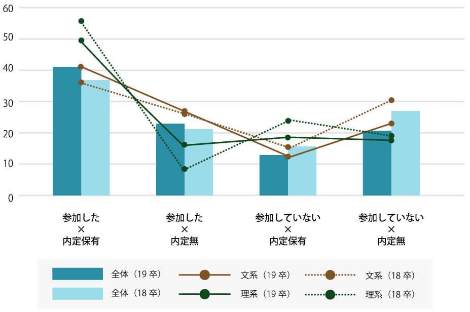 7月上旬時点の内定保有率〜インターンシップ参加率による検証〜